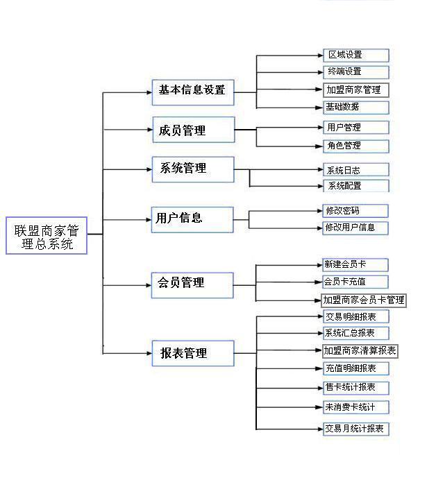 多级会员联盟系统