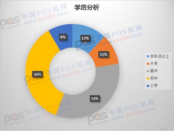 2017年第三季度POS机行业数据分析